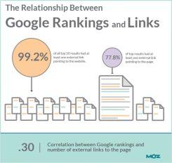 SEO - Credibilidade baseada no numero de ligações