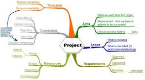 mindmapping-for-project-planning2