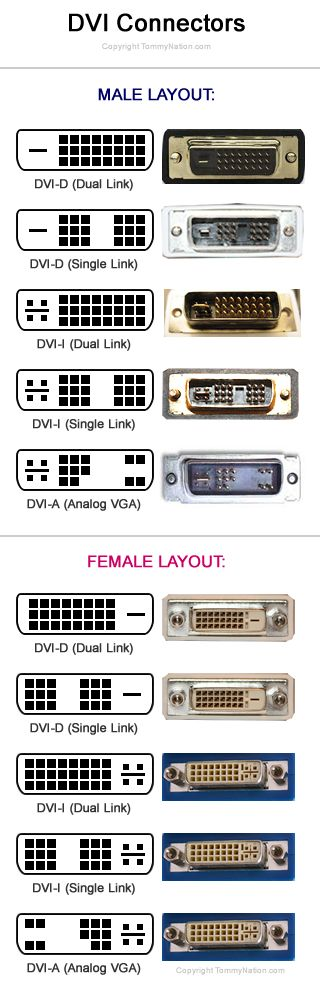 DVI Connectors list
