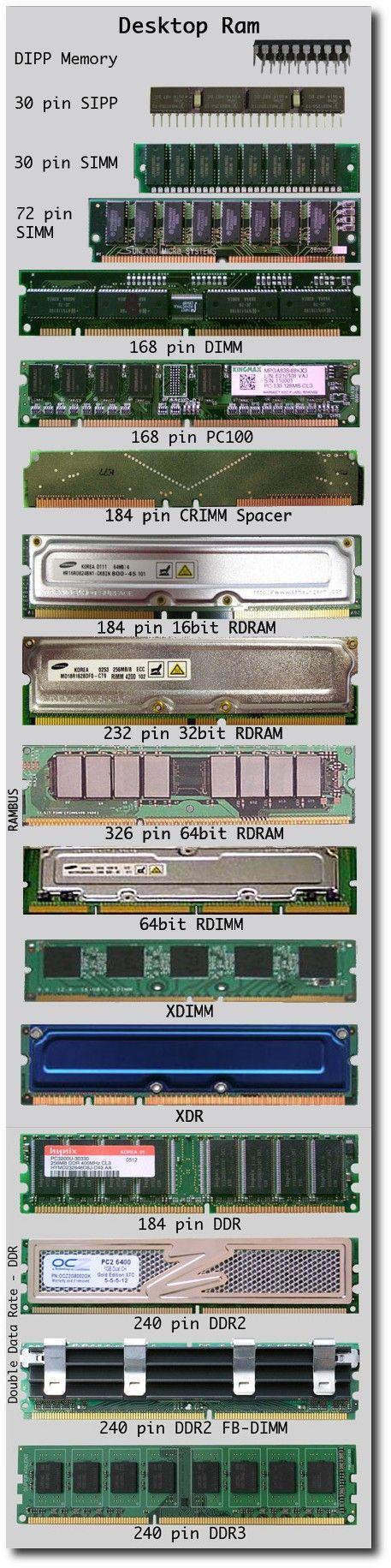 Desktop Ram , Types of Ram , chart