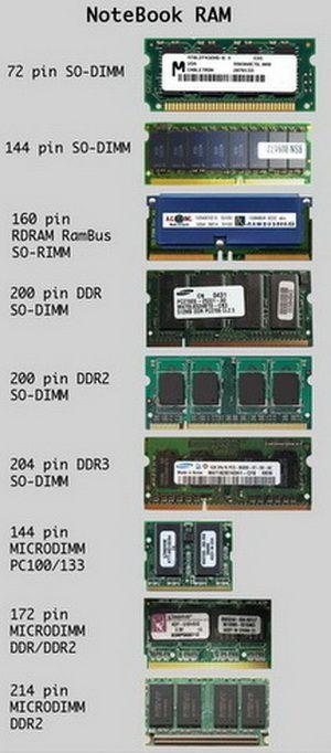 Ultimate List types . chart of Ram' Random Access Memory types