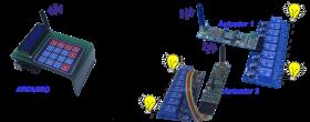 IoT, Arduino e o controlo remoto de lâmpadas