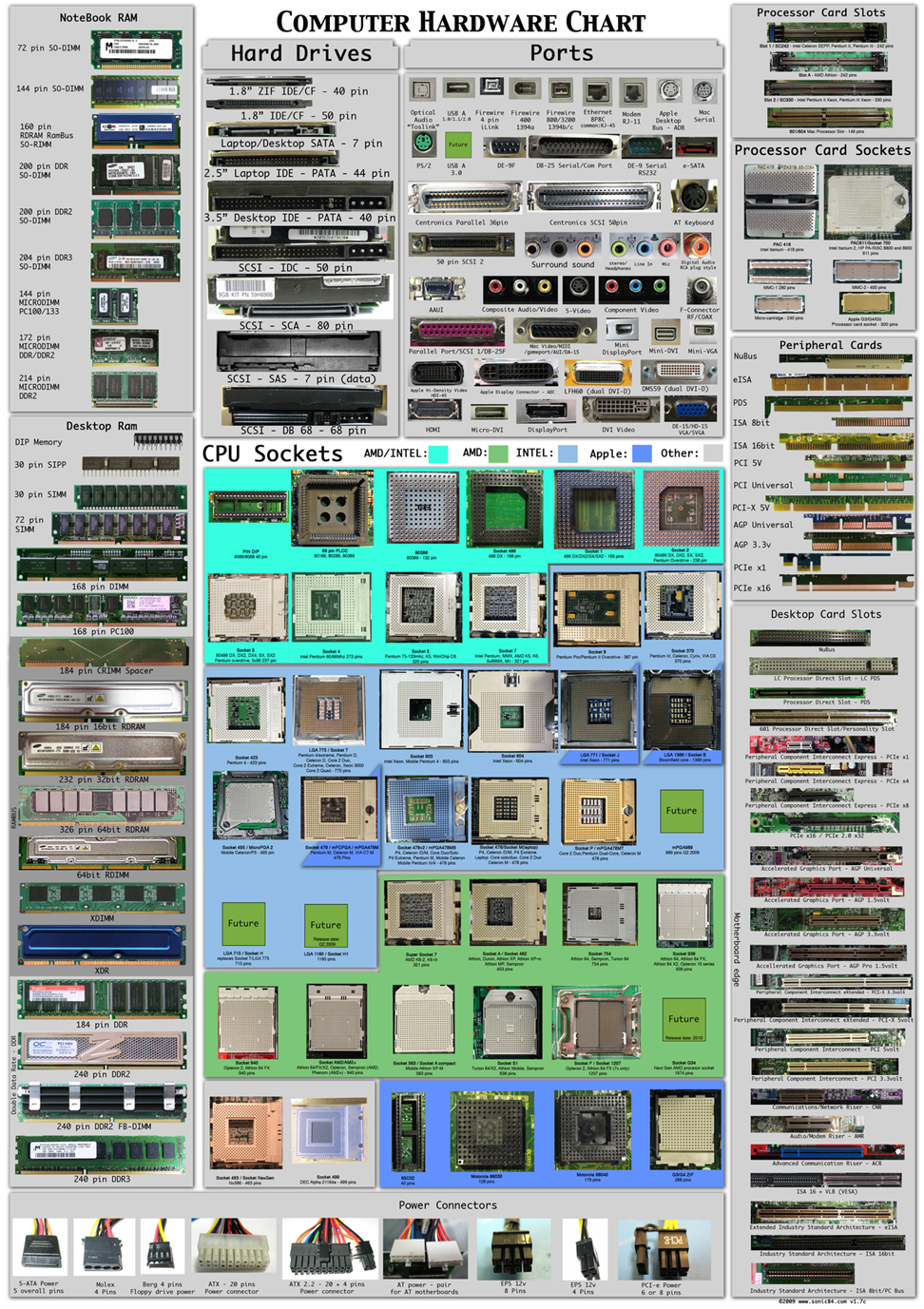 Ultimate List of COmputer hardware list type chart posters