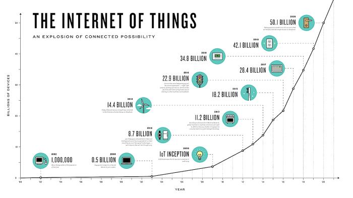 IoT Internet das Coisas - Numero de dispositivos ligados em rede no mundo